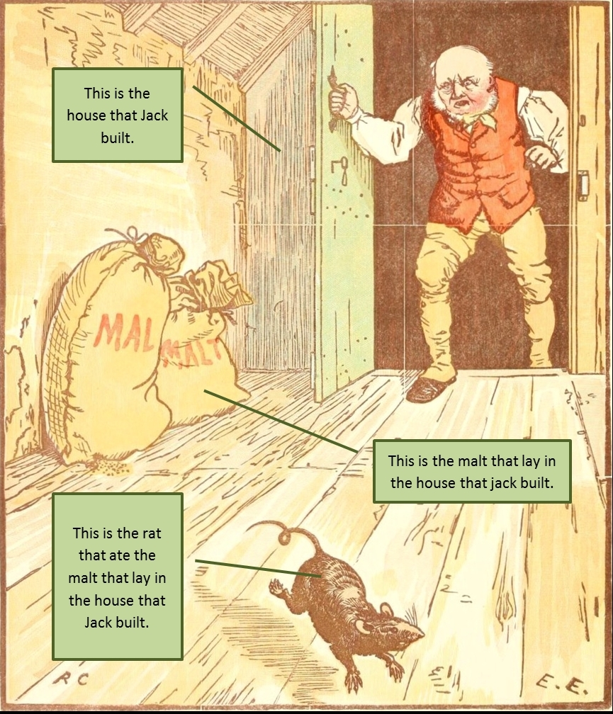 An illustration by Randolph Caldecott (1887) for 'the House that Jack Built'.  This traditional British nursery rhyme uses recursion to build up a cumulative tale.  The sentence is expanded by adding to one end (end recursion).  Each addition adds an increasingly emphatic meaning to the final item of the sentence (i.e. the house that Jack built) (Image: Wikimedia Commons).  One final version of combined phrases ends like this; This is the horse and the hound and the horn That belonged to the farmer sowing his corn That kept the cock that crowed in the morn That woke the priest all shaven and shorn That married the man all tattered and torn That kissed the maiden all forlorn That milked the cow with the crumpled horn That tossed the dog that worried the cat That killed the rat that ate the malt That lay in the house that Jack built.