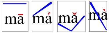 "Mandarin Chinese is a tonal language; words with different meanings are coded into the same syllable using changes in pitch (Image: Wikimedia Commons).  Click to hear the four main tones of standard Mandarin, pronounced with the syllable ""ma""."