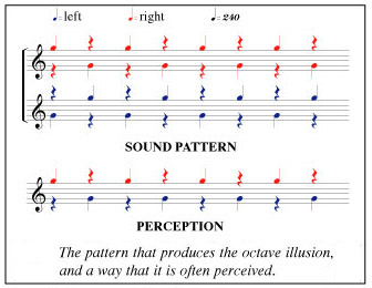 We recognize and 'sort out' not just visual patterns, but also to audible ones.  For instance we pick up far more information from speech than can be discerned from the sound traces of our spoken words. As with vision, our hearing can also be 'tricked'.  This 'auditory illusion' was discovered in 1973 by Diana Deutsch.  Here, two tones an octave apart are played in sequence to a listener through stereo headphones.  One ear receives a 'low-high-low- high' tone sequence whilst the other hears 'high-low-high-low'.  Most listeners 'sort out' this information, and hear a single line of high and low notes which alternate between the ears (Image:  Wikimedia Commons)