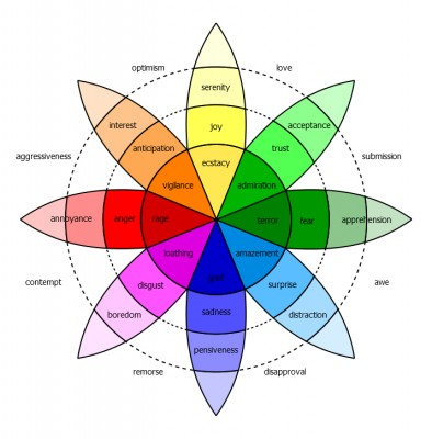 Robert Plutchik's 'wheel' of eight basic emotions. Plutchik suggests that these basic emotions are biologically primitive, and are shared in modified forms across animal clades. Their role is to increase the reproductive fitness of the animal. They trigger behaviours with high survival value, for example fear results in the fight-or-flight response. Plutchick's analysis implies that our human complex emotions are a mixture of these basic responses (Image: Wikimedia Commons)